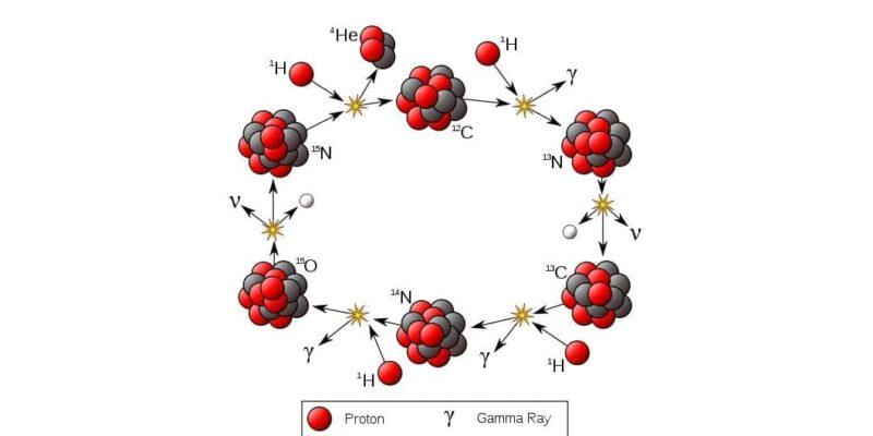 Большинство энергии, которая выделяется в звездах в термоядерных