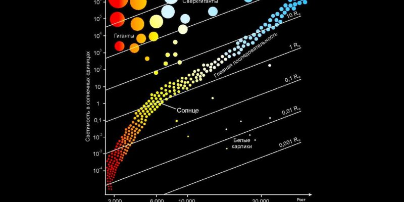 диаграмма Герцшпрунга-Рассела